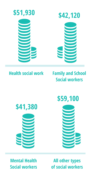 social work overview | facts about the job, degrees and outlook, Human Body