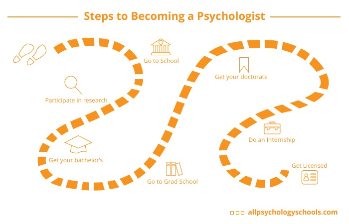 School Psychology best bachelor degrees to get 2017