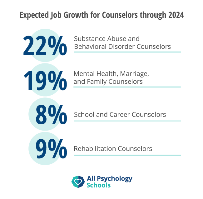 human service profession mental health counselor essay Has been endorsed by 29 professional counseling professional professional counseling is the application of mental health, psychological, or human development licensed professional counselors (lpcs) are master's level mental health service providers, trained.